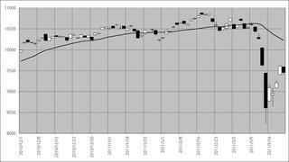 日経平均株価の2010年11月以降の動き