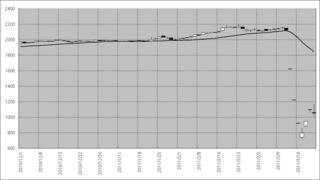 東京電力の2010年11月以降の動き