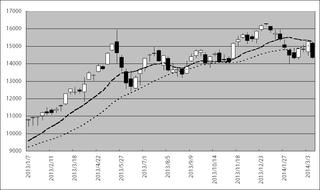 2013年以降の日経平均株価の動き