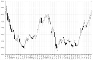 2000年以降の日経平均株価の動き