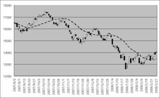 nikkei20080227.png